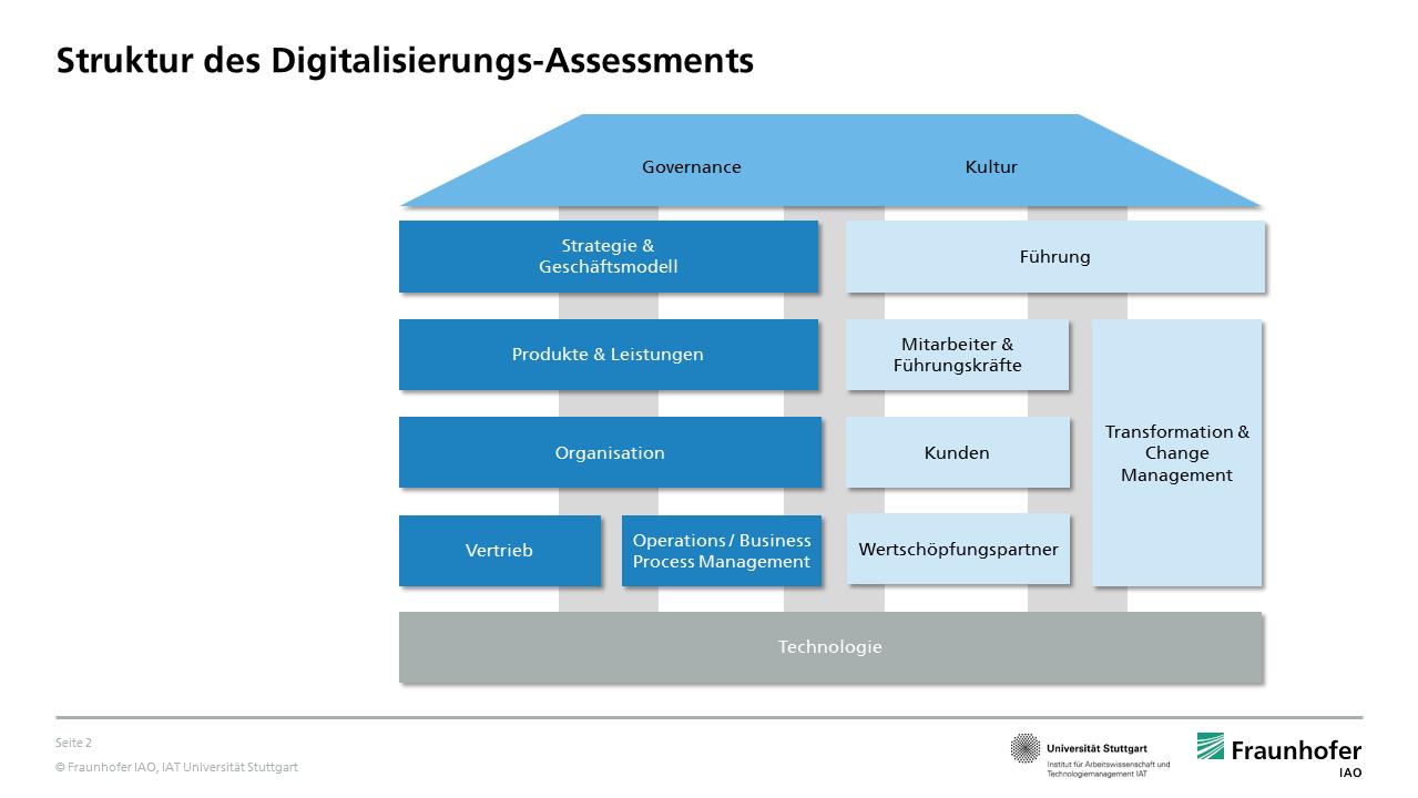 Struktur des Digitalisierungs-Assessments der Banken