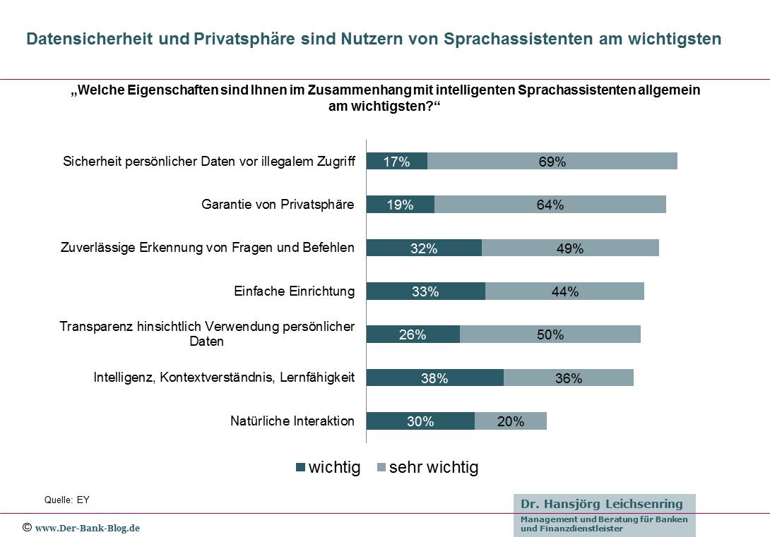 Wichtige Eigenschaften digitaler Sprachassistenten aus Nutzersicht.