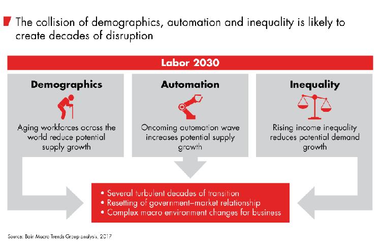 Drei Einflussfaktoren bestimmen den Arbeitsmarkt im Jahr 2030