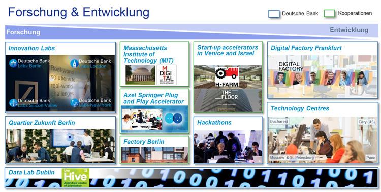 Forschung und Entwicklung in der Deutschen Bank
