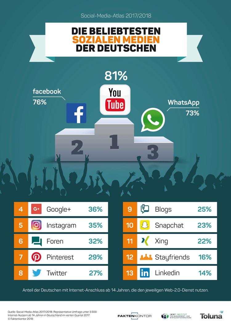 Infografik: Die beliebtesten sozialen Netzwerke der Deutschen