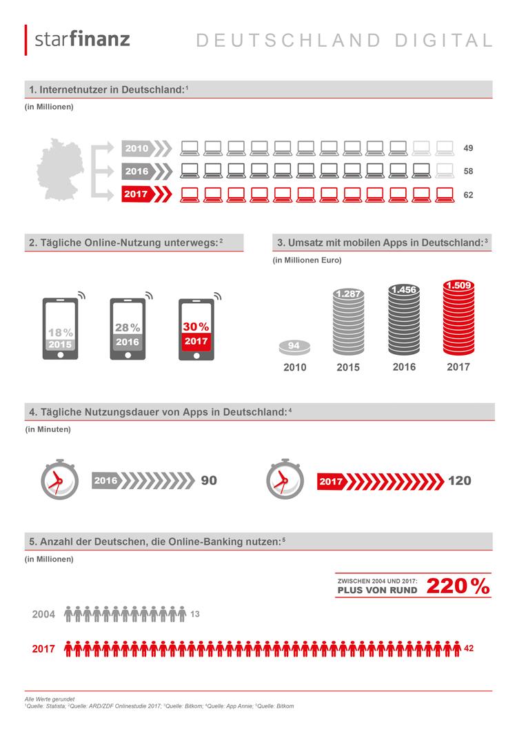 Infografik: Fakten zur mobilen Internetnutzung in Deutschland
