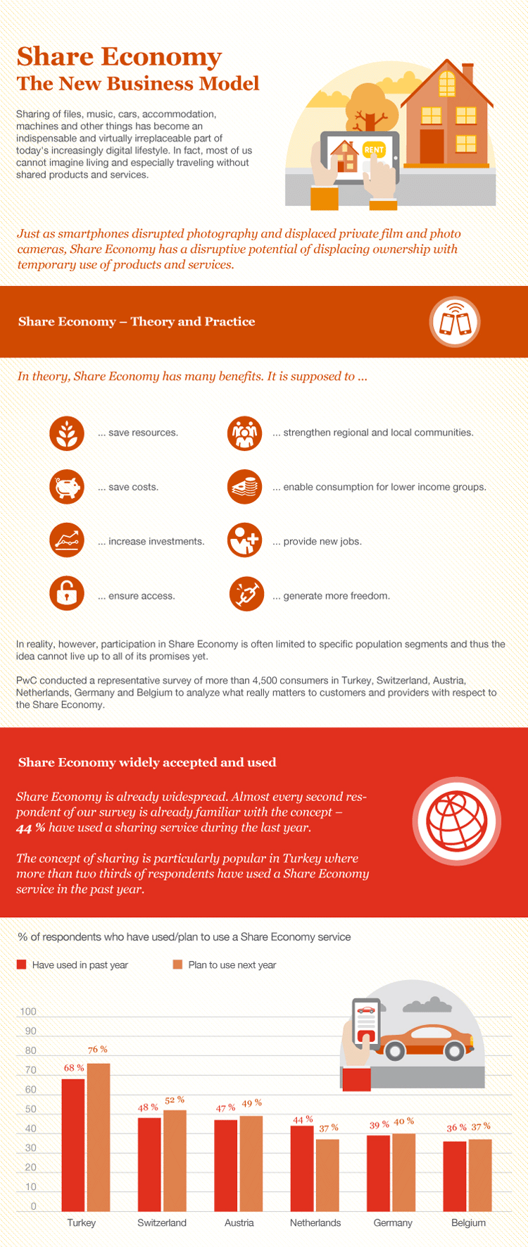 Infografik: Überblick zur Sharing Economy