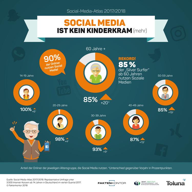 Infografik: Social Media Nutzung nach Altersgruppen