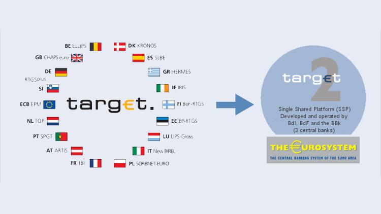 Target 2 ist ein Zahlungsverkehrssystem