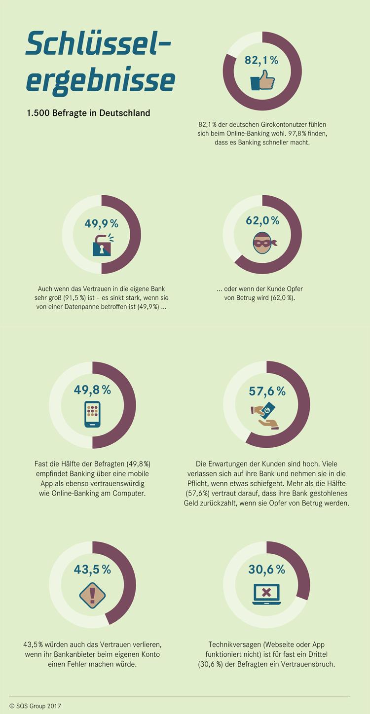 Infografik: Digitales Banking und Vertrauen der Kunden