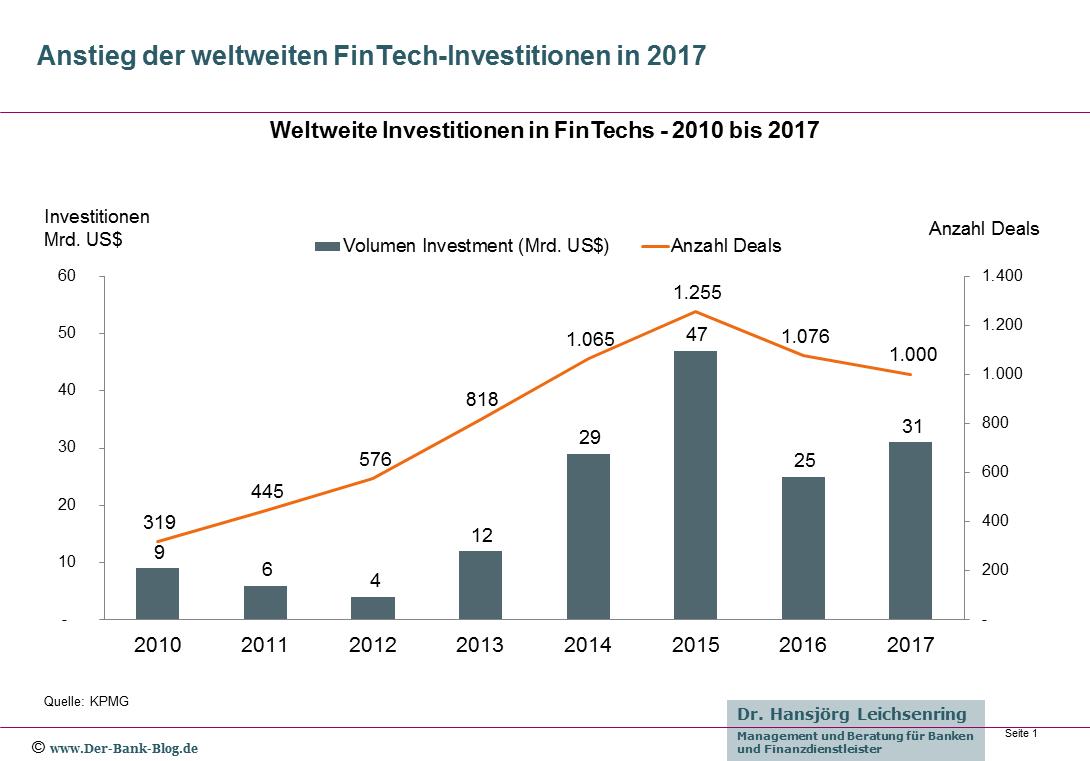 Weltweite Investitionen in FinTechs - 2010 bis 2017