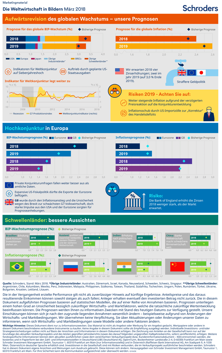Trends der Weltwirtschaft in einer Infografik zusammengefasst – März 2018