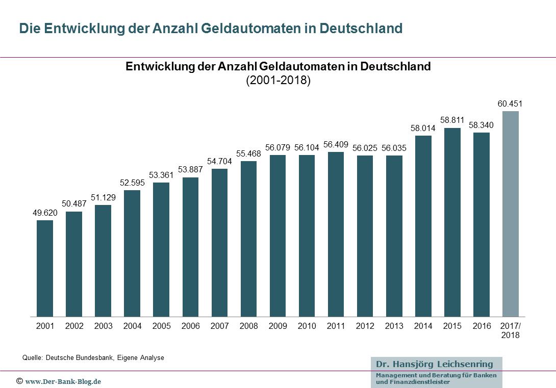 Entwicklung Anzahl Geldautomaten in Deutschland (2001-2018)