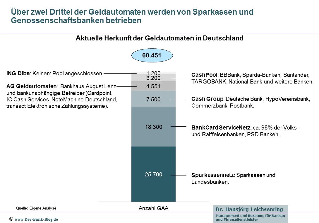 Aktuelle Übersicht der Betreiber von Geldautomaten in Deutschland