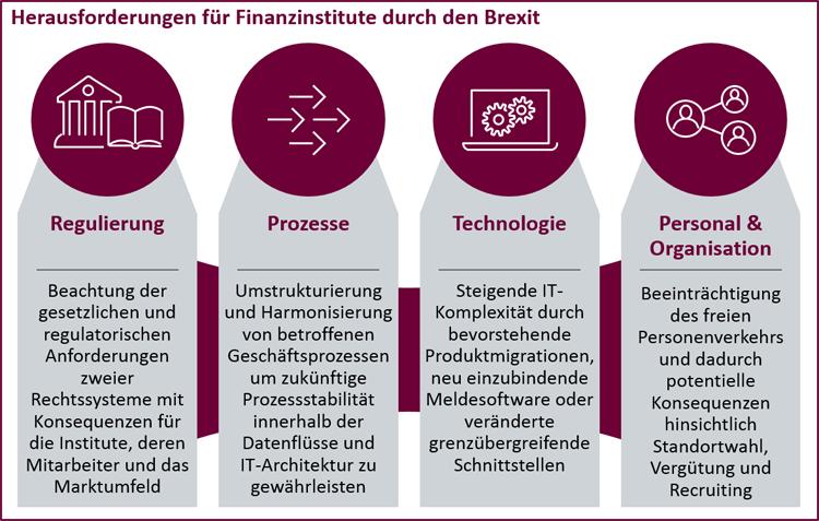 Herausforderungen für Finanzinstitute durch den Brexit in vier Bereichen