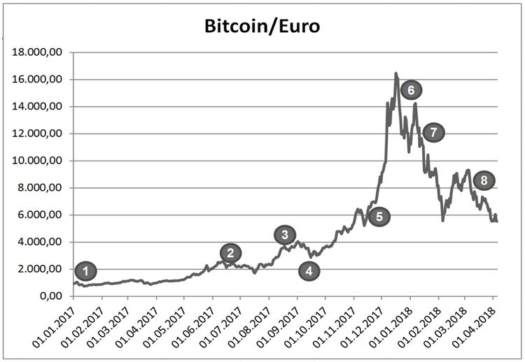 Aktuelle Kursentwicklung Bitcoin-Euro