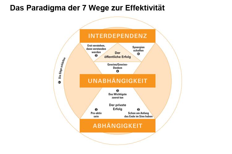 Paradigma der 7 Wege zur Effektivität
