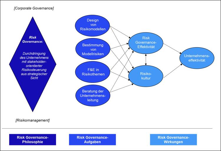 Konzept der Risk Governance im Banking