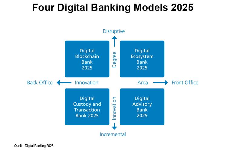 Vier Geschäftsmodelle für Banken im Jahr 2025