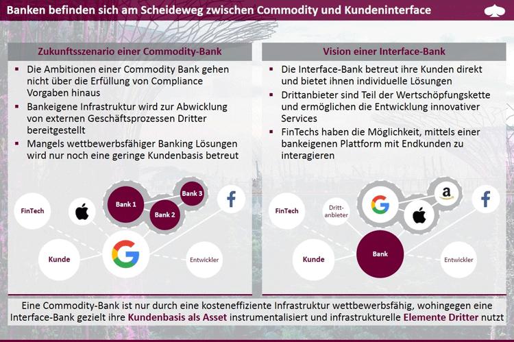 Banken und Sparkassen zwischen Commodity und Kundeninterface.