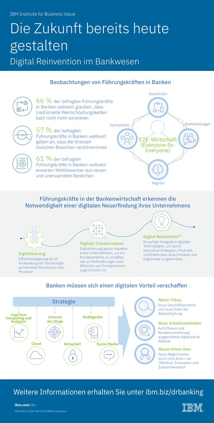 Infografik: Die Zukunft des Bankings heute gestalten