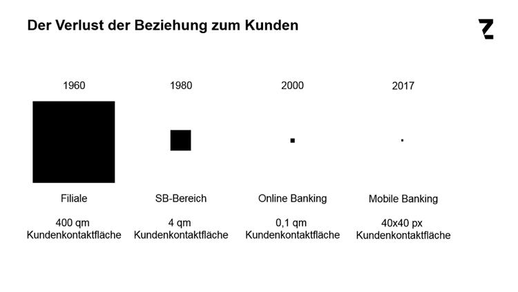 Bedeutungsverlust der Banken zu ihren Kunden