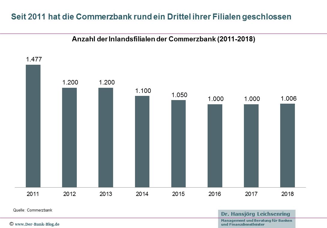 Entwicklung der Anzahl Filialen der Commerzbank (2011-2018)