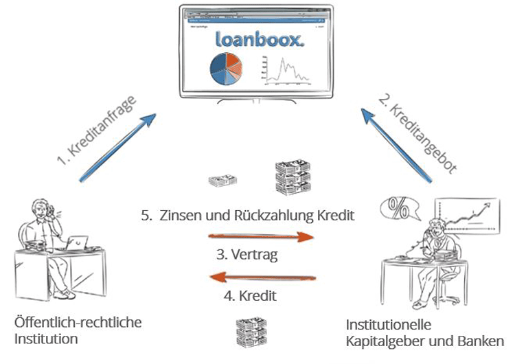 Funktionsprinzip einer Online-Plattform zur Kommunalfinanzierung