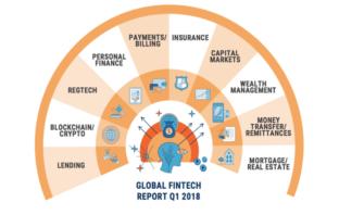 FinTech Übersicht im ersten Quartal 2018