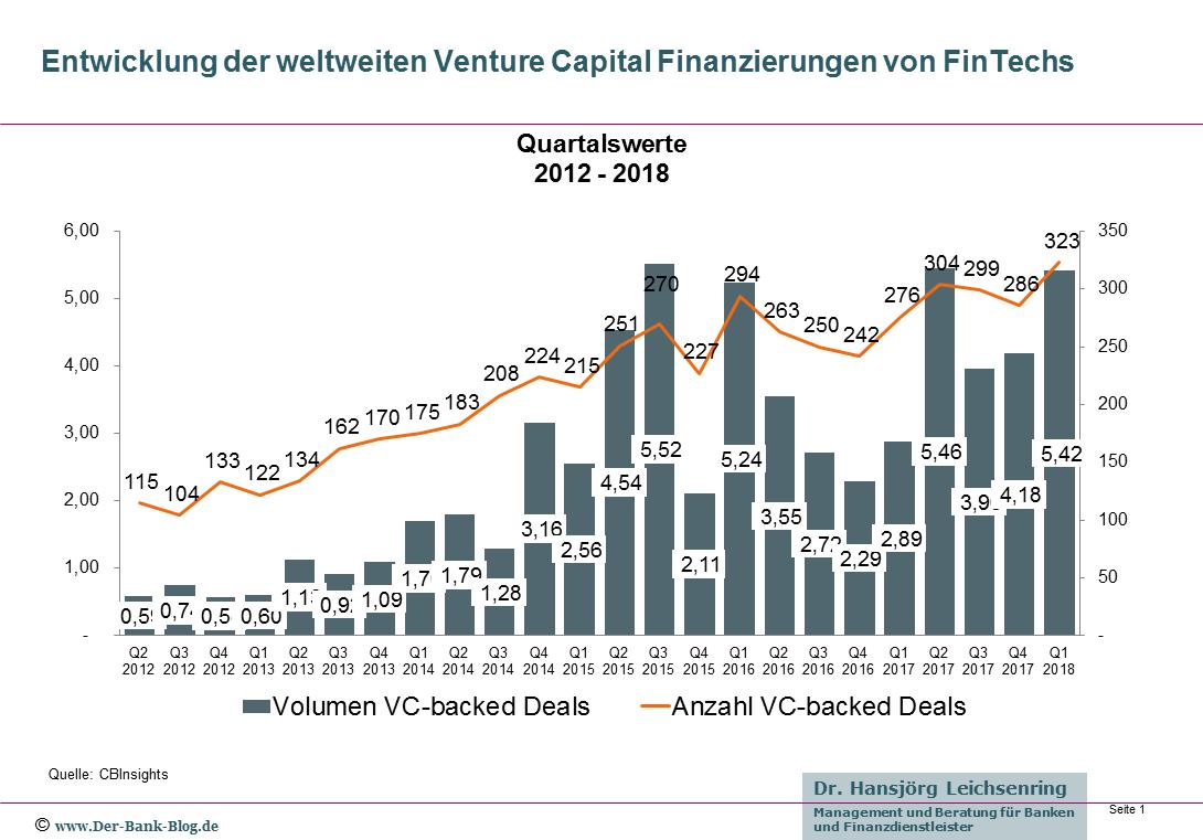 Entwicklung der weltweiten FinTech-Investitionen von 2012 bis Q1-2018