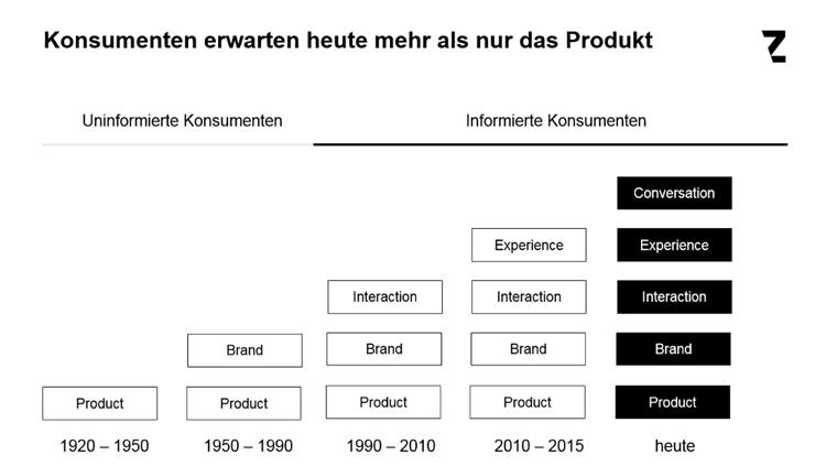 Kundenerwartungen und Dimensionen moderner Produkte und Services