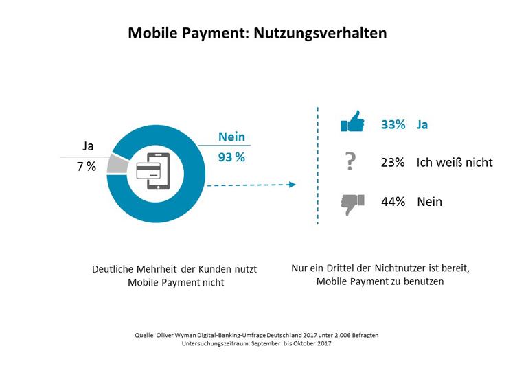 Mobile Payment: Nutzungsverhalten in Deutschland