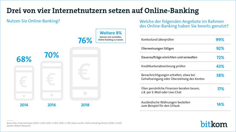 Zunehmende Nutzung von Online Banking in 2018