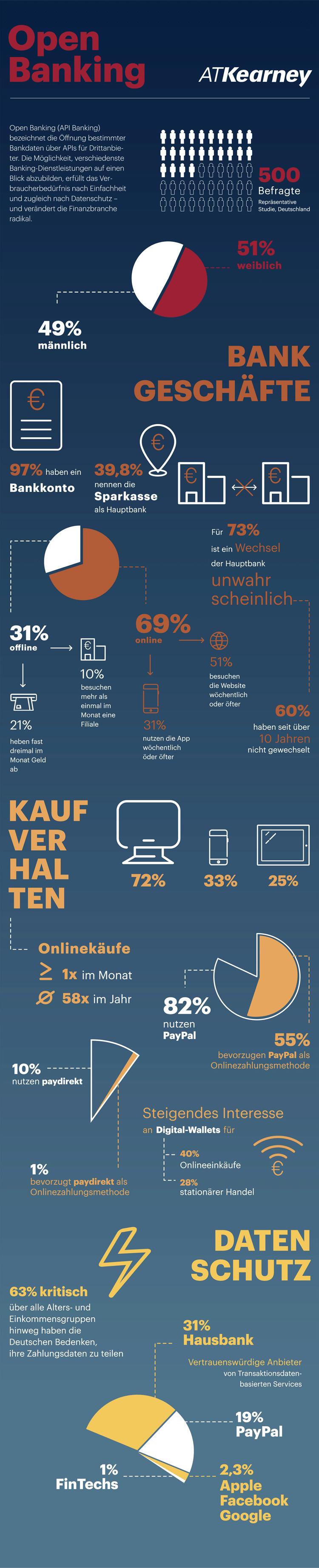 Infografik: Open Banking aus Sicht deutscher Bankkunden