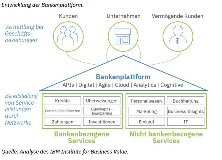 Plattform-Banking bietet neue Möglichkeiten