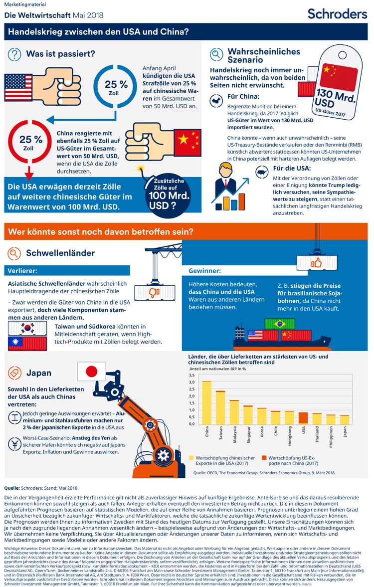Trends der Weltwirtschaft in einer Infografik zusammengefasst – Mai 2018