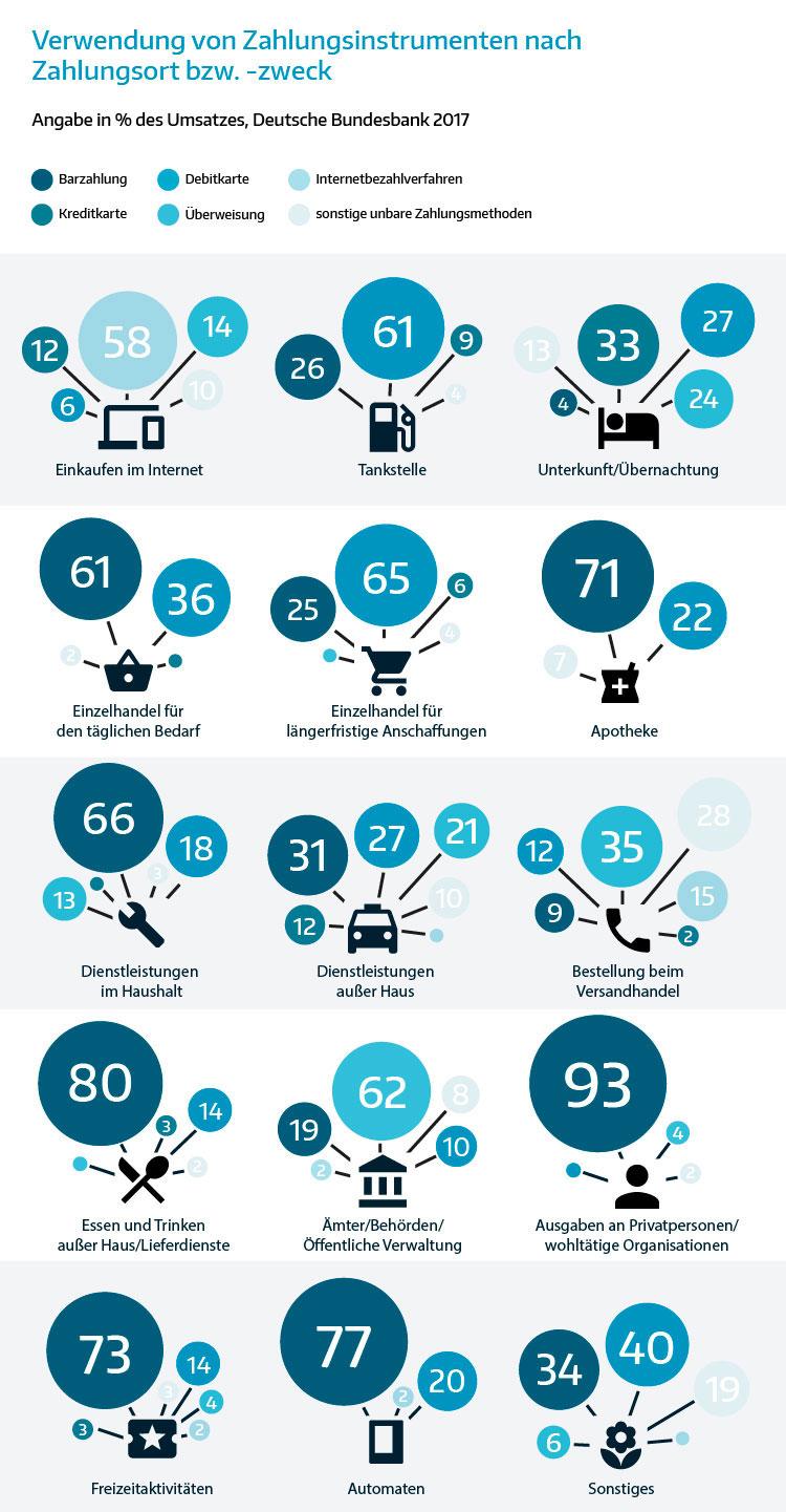 Infografik: Verwendung von Zahlungsmethoden nach Ort/Zweck