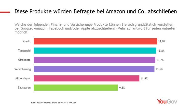 Diese Produkte würden Befragte bei Amazon und Co. abschließen