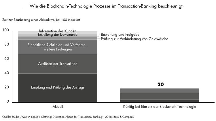 Blockchain-Technologie beschleunigt Prozesse im Transaction-Banking