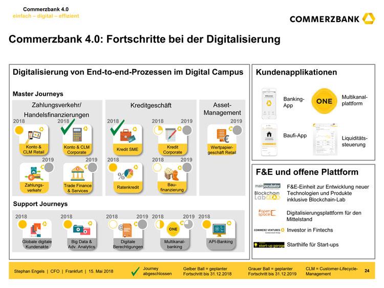 Commerzbank 4.0: Teilprojekte und Umsetzungsstand