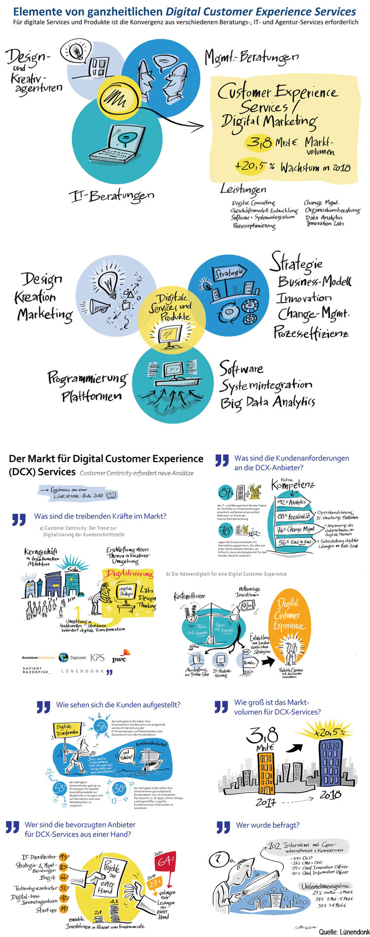 Infografik: Digitale Customer Experience