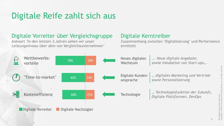 Digitale Reife zahlt sich für Unternehmen aus