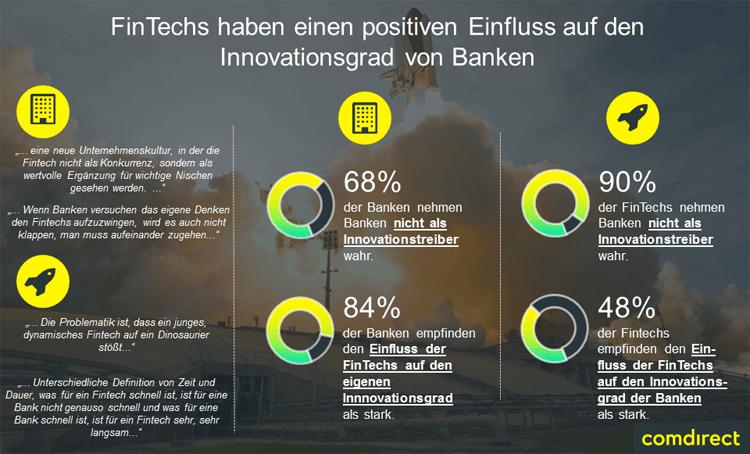 Einfluss von FinTechs auf den Innovationsgrad von Banken