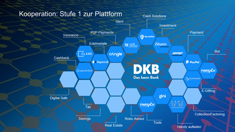 Plattform Banking Ökosystem der DKB