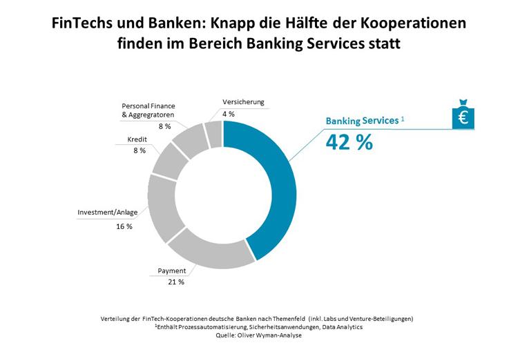 Felder von Kooperationen zwischen Banken und FinTechs