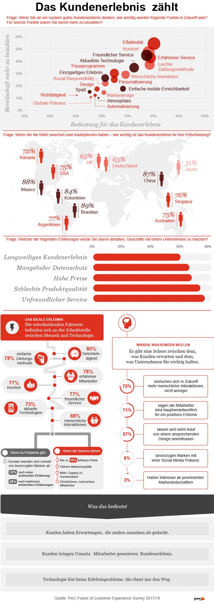 Infografik: Gelungene Kundenerlebnisse schaffen
