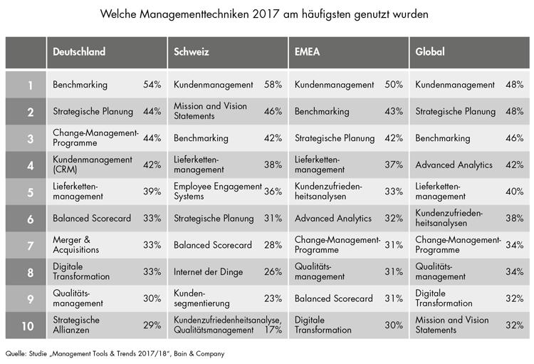 Management Tools und Trends im Jahr 2017