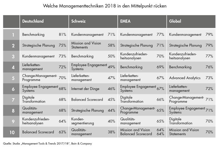 Management Tools und Trends im Jahr 2018