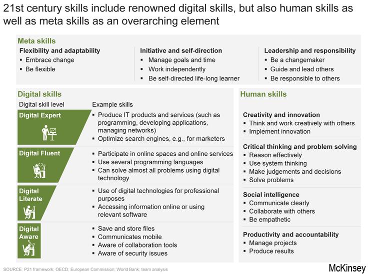 Digitale und soziale Kompetenzen für die Arbeitswelt 4.0