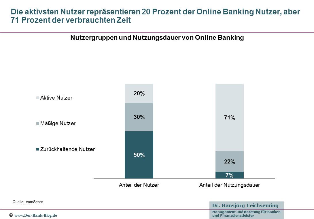 Nutzergruppen und Nutzungsdauer von Online Banking