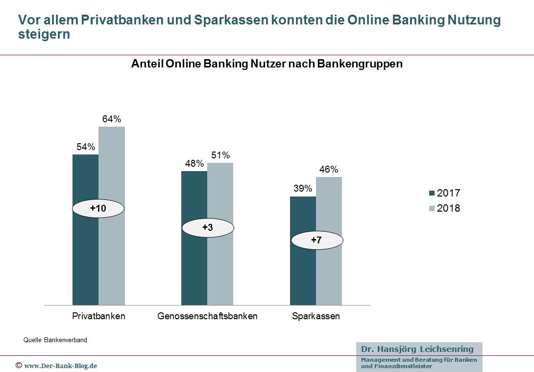 Entwicklung Online Banking nach Bankengruppen