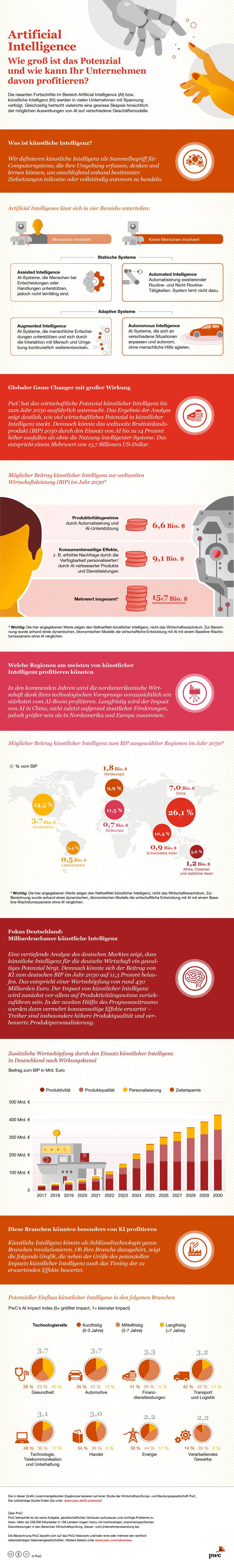 Infografik: Hohes Potential für Künstliche Intelligenz