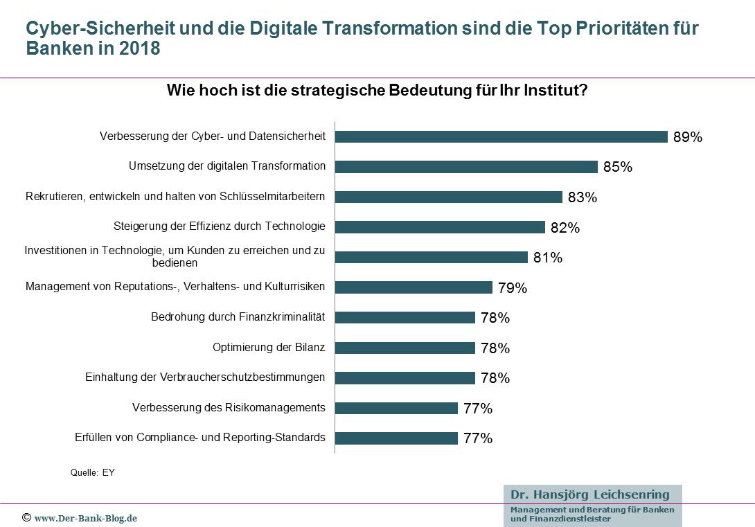 Strategische Prioritäten im Banking 2018