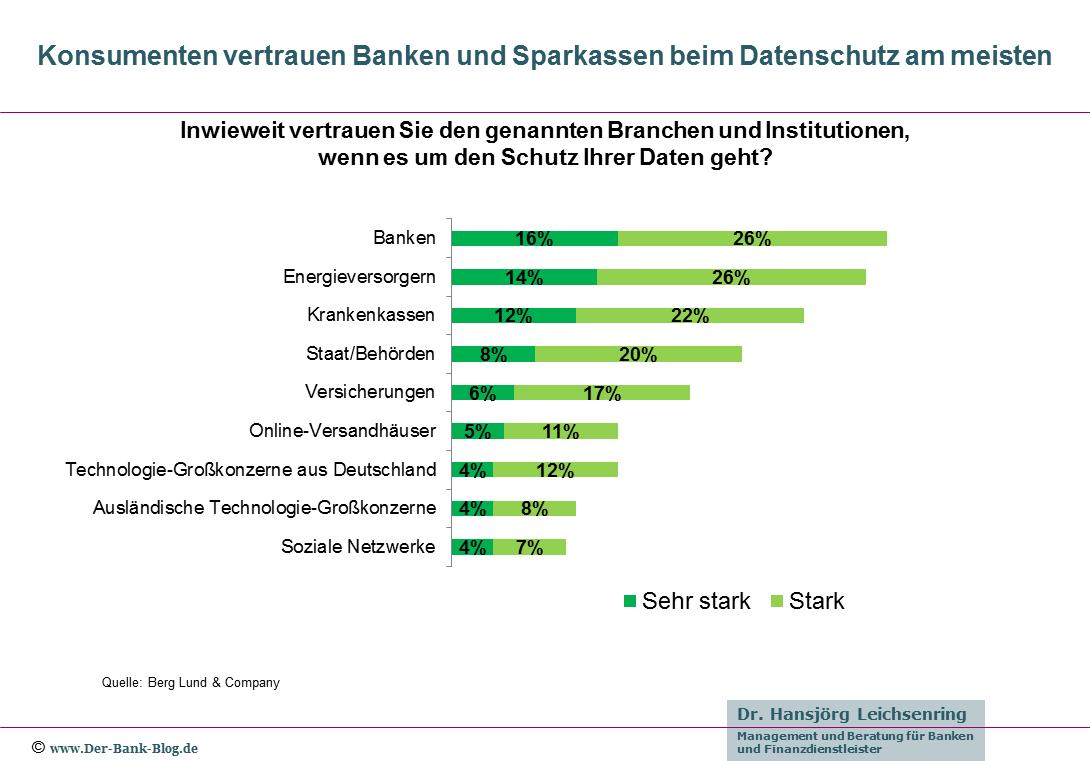 Verbraucher vertrauen Banken beim Datenschutz